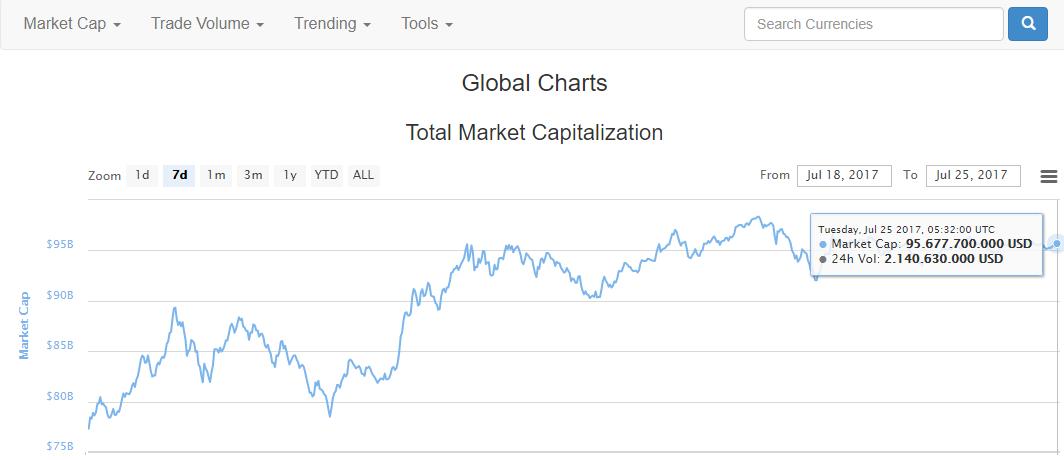 Biến động vốn hóa thị trường tiền điện tử từ ngày 18/7 tới ngày 25/7, trích xuất thống kê của CoinMarketCap