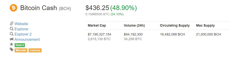 Tăng trưởng giá Bitcoin Cash (BCH) ở thời điểm 9:45 sáng ngày 2/8, theo CoinMarketCap