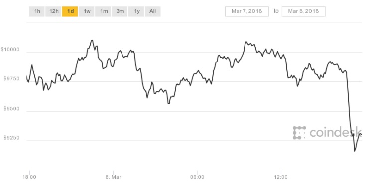 800-in-1-hour-bitcoin-price-drops-big-to-near-9k