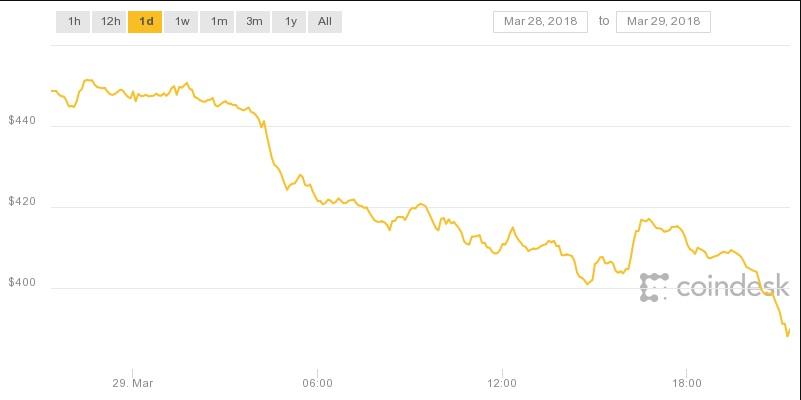 coindesk-bpi-chart-48