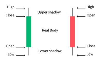 Candlestick-Anatomy