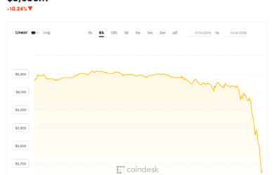 coindesk-BTC-chart-2018-11-14