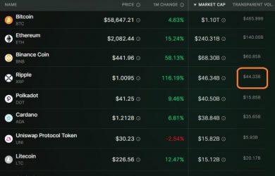 Khối lượng giao dịch của XRP đứng thứ 4 thị trường