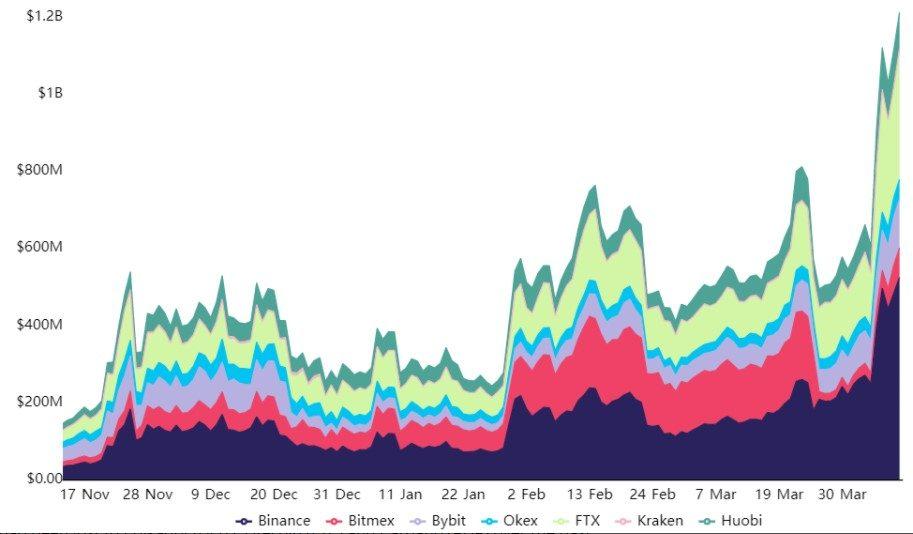 Open interest của XRP tăng vọt trong những ngày vừa qua
