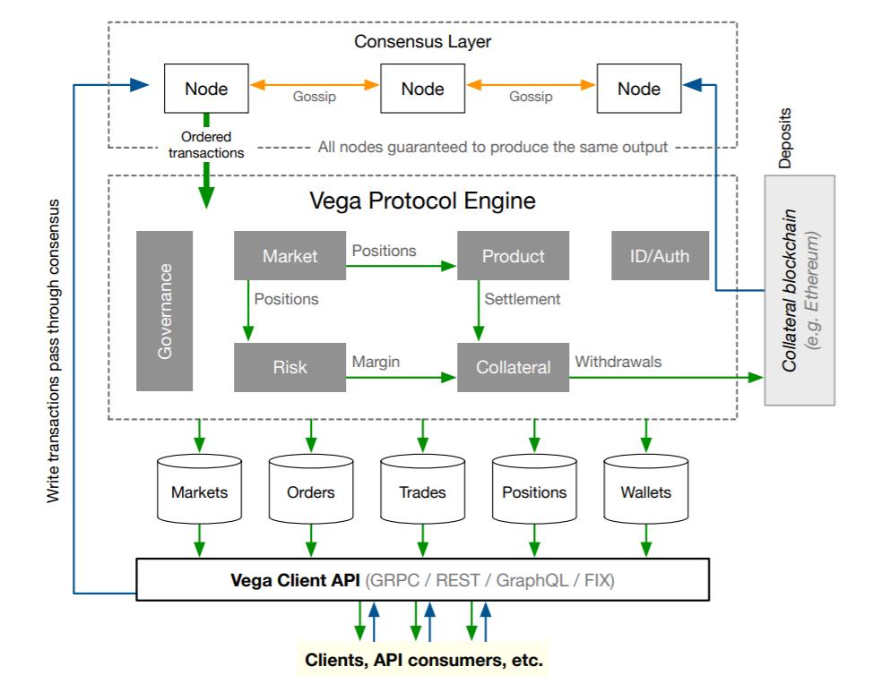 thanh-phan-cau-truc-vega-protocol