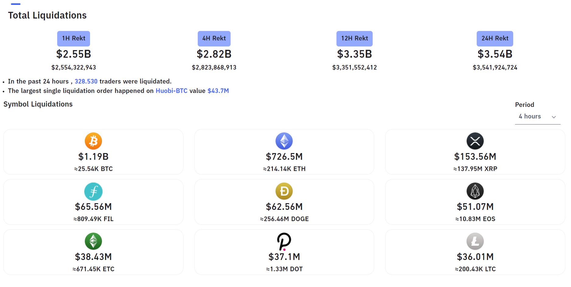 Thống kê giá trị thanh lý của các coin top. Nguồn: Bybit